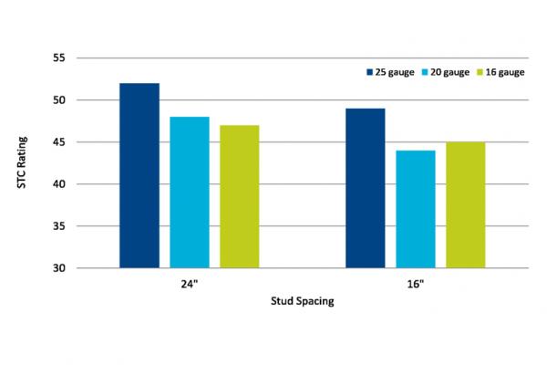 graph displaying stud spacing and STC rating