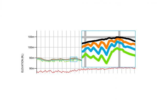 Figure 4 Black line shows the initial profile; orange, blue and green lines represent 200, 500 and 1000 years of erosion