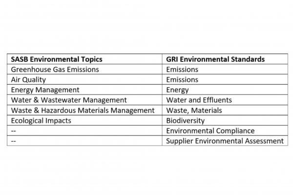 Table 1. Comparison of selected SASB and GRI Indicators for ESG Reporting.