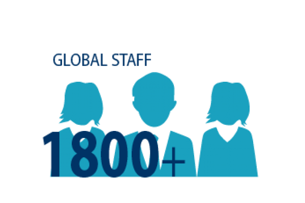 Graphic image of staff and the words: 1800+ staff